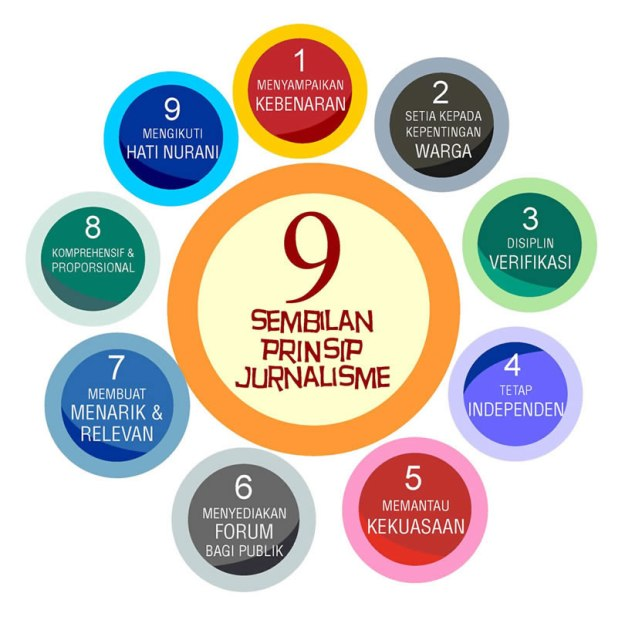 sembilan-elemen-jurnalisme